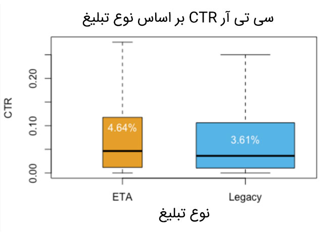تفاوت ETA و STA