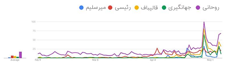 چگونگی سوگیری جستجوی کاربران در روزهای منتهی به انتخابات