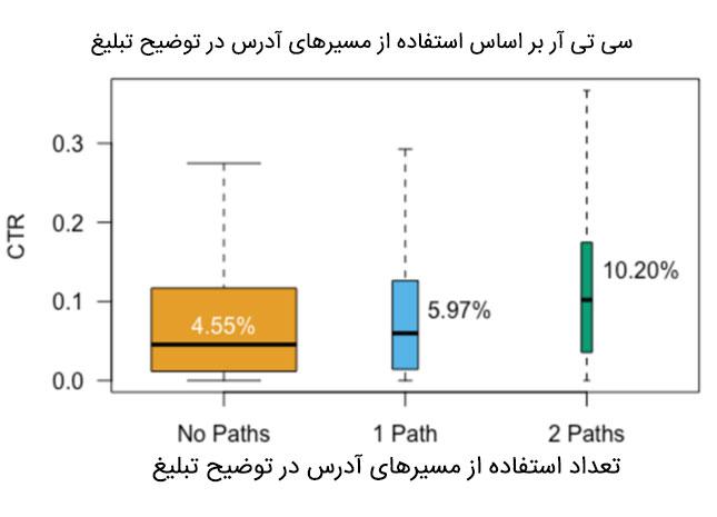 استفاده از متن مسیر آدرس در توضیح تبلیغ