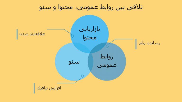 تلاقی بین روابط عمومی، محتوا و سئو: چطور این سه المان را در راستای اهدافمان به کار بگیریم