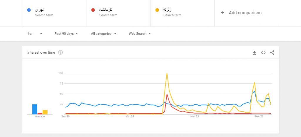 چطور از گوگل ترندز (Google Trends) برای سئو استفاده کنیم